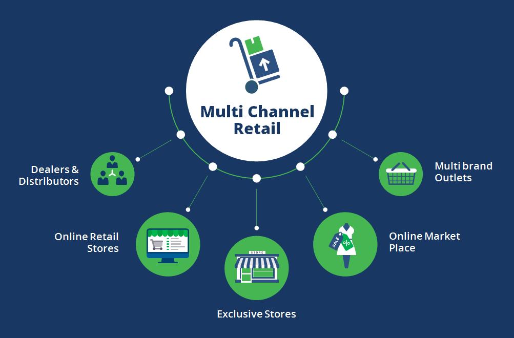 Multi Channel Retail Multi Channel Fulfilment Order
