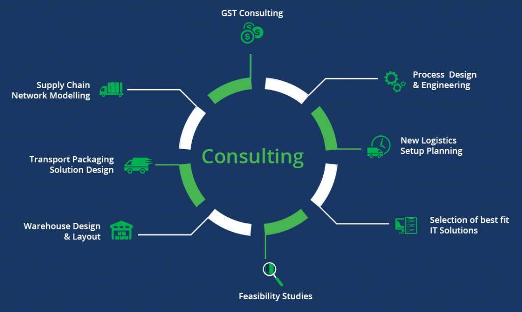 Supply Chain Consultants | Supply Chain Solution Providers | India