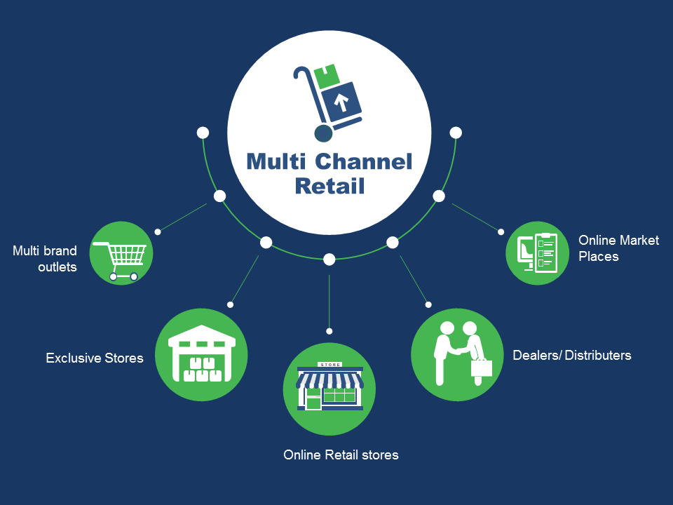 multi channel retail