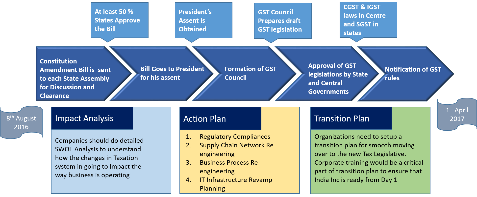 Goods services tax decoding the network design opportunities for Network design and implementation plan