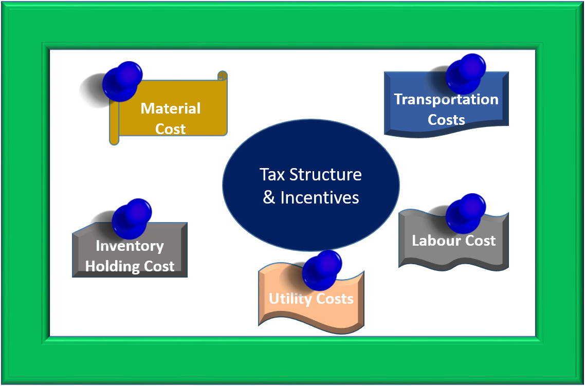 The transportation network business process efficiency lower costs -  Structure Across States Indian Manufacturing Hubs Have Developed As Per The Tax Concession Policies Of States Rather Than The Operational Efficiency