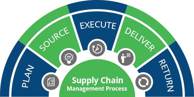 0d1b07f6b935 But another question that comes up is how they do it? The mechanism to be  followed for effective supply chain management process involves five basic  stages ...