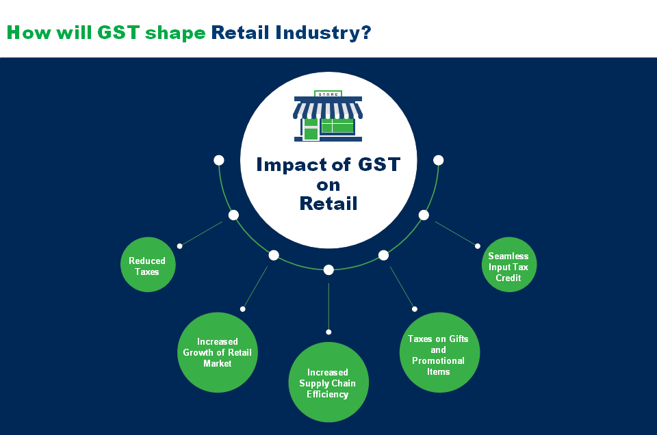Impact of GST on Retail