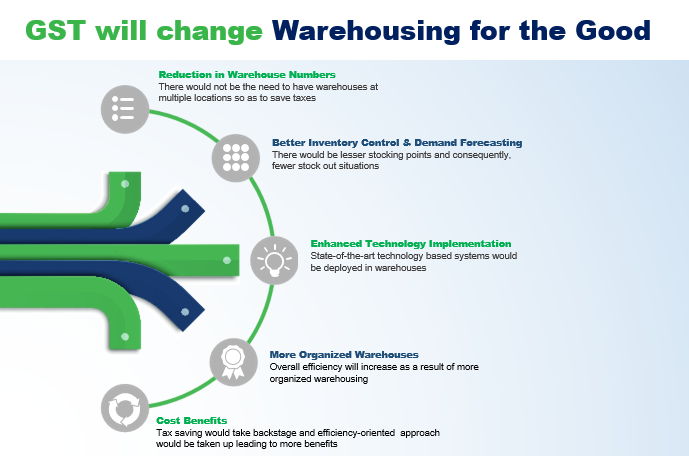 Impact of GST on warehousing in India