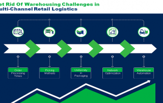 multi channel retail logistics