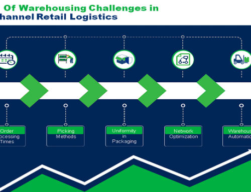 Counter 5 Warehousing Challenges in Multi-Channel Retail Logistics