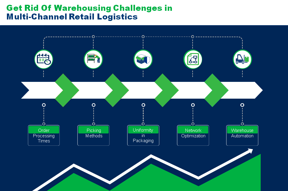 logistics challenges in the retail industry