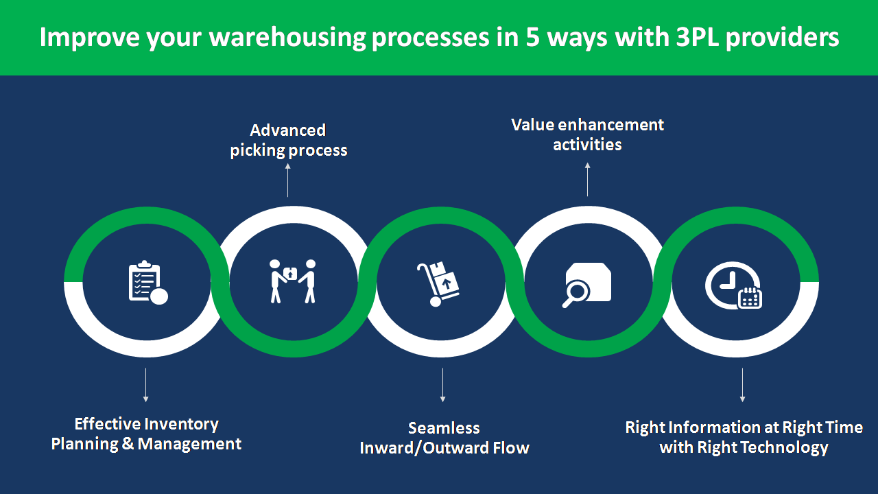 Improve Your Warehousing Processes In 5 Ways With 3PL